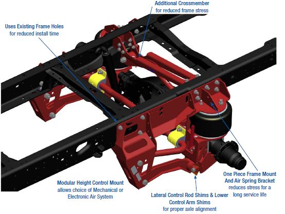 Air Ride Suspensions For Trucks